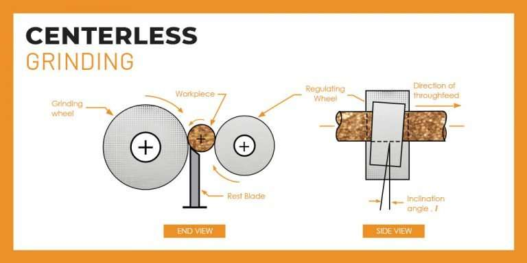 Infographic of Centerless Grinding